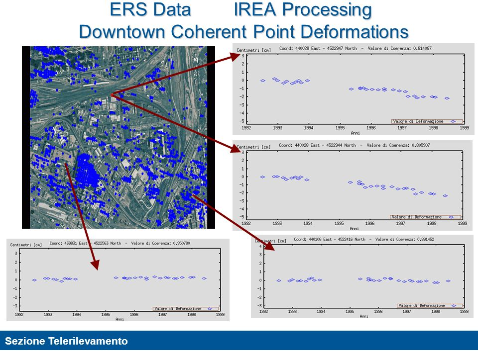 ERS Data IREA Processing Downtown Coherent Point Deformations