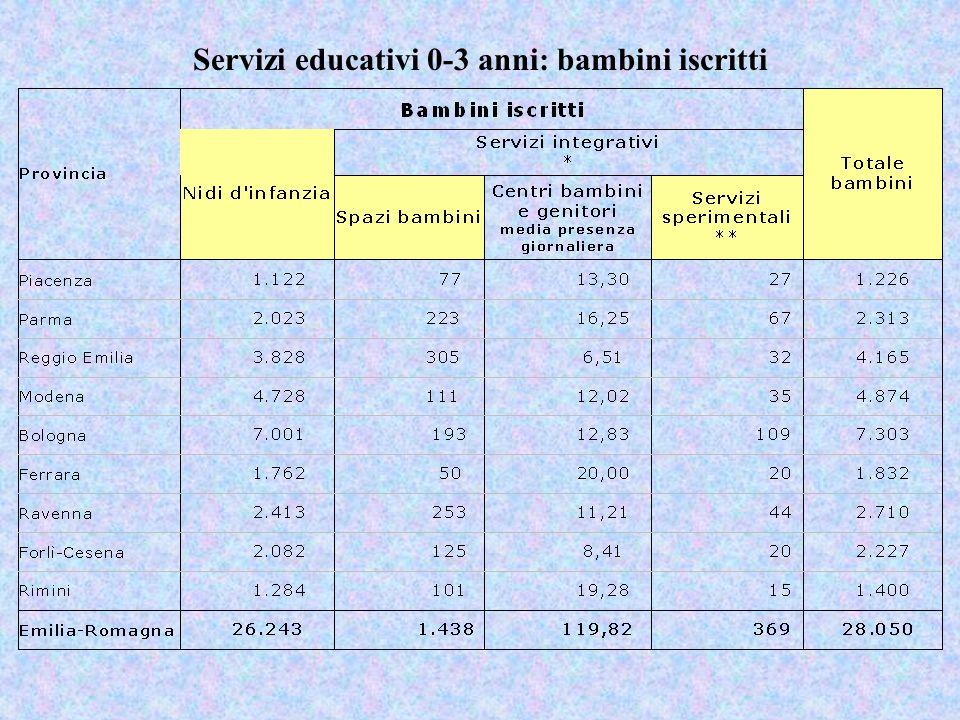 Servizi educativi 0-3 anni: bambini iscritti
