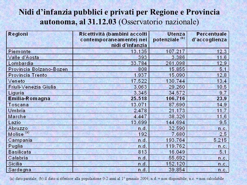 Nidi d'infanzia pubblici e privati per Regione e Provincia autonoma, al 31.12.03 (Osservatorio nazionale)