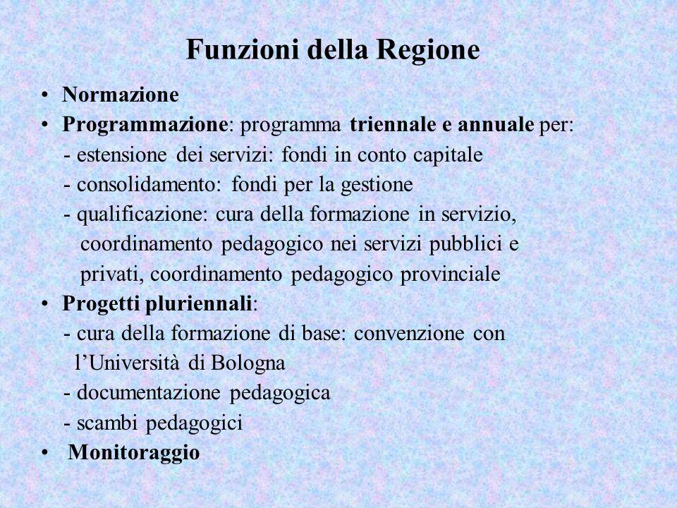 Funzioni della Regione