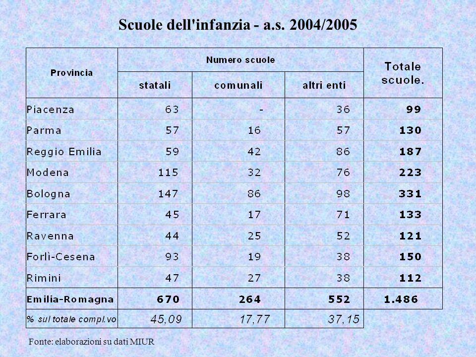 Scuole dell infanzia - a.s. 2004/2005