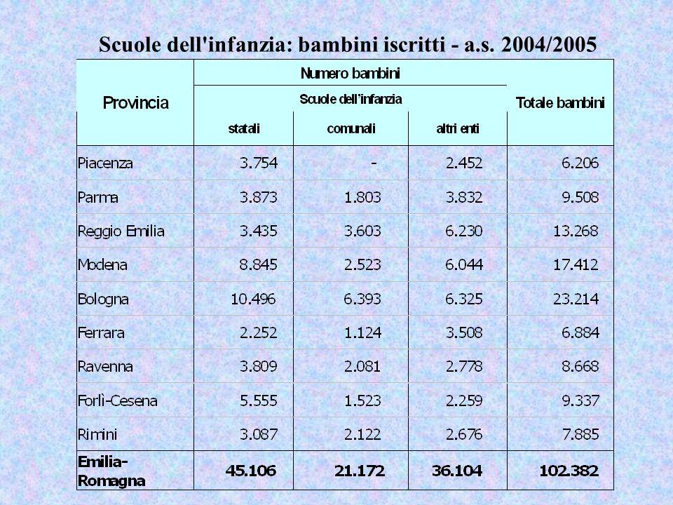 Scuole dell infanzia: bambini iscritti - a.s. 2004/2005