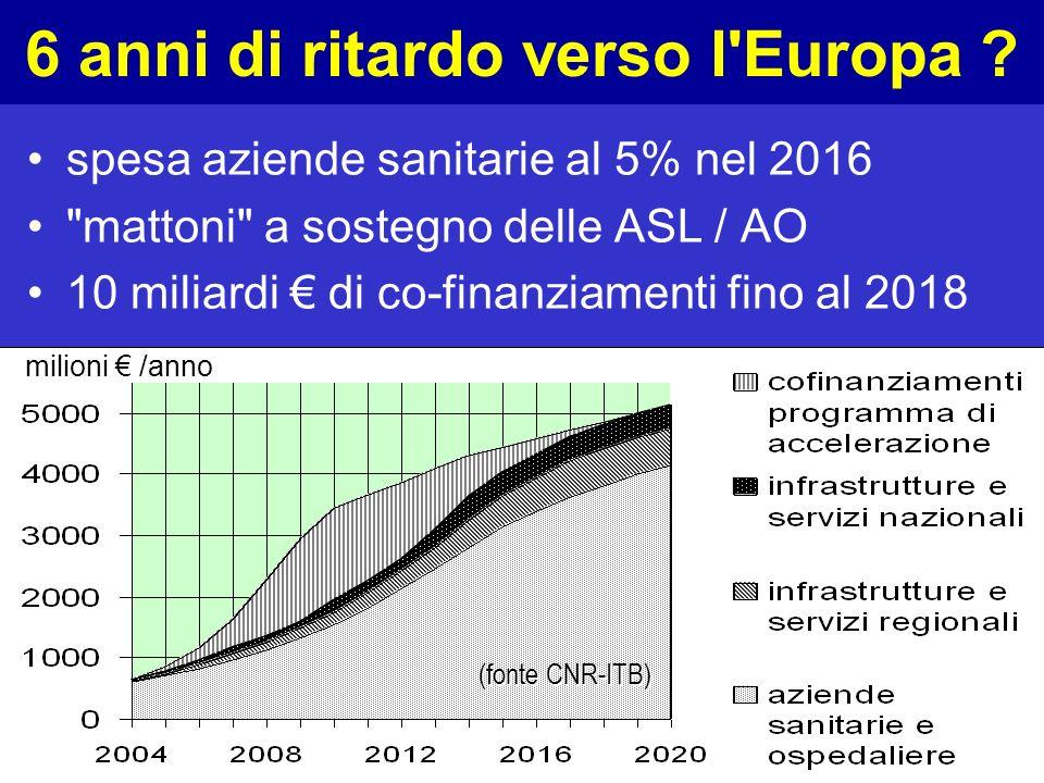 6 anni di ritardo verso l Europa
