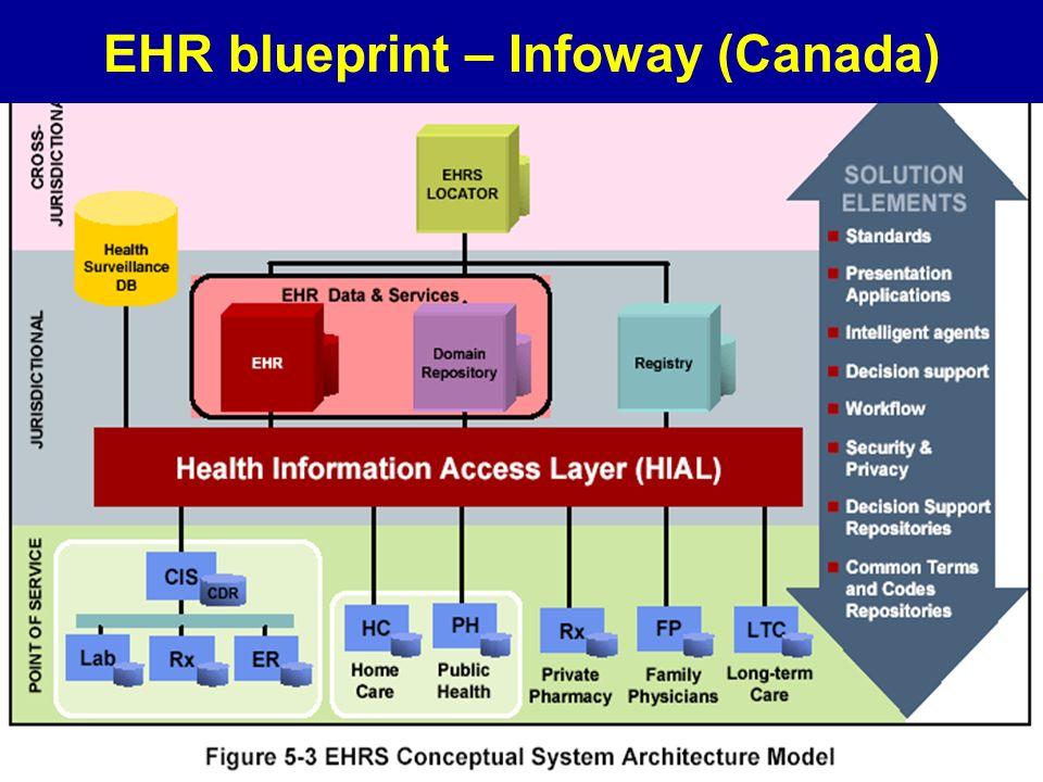 EHR blueprint – Infoway (Canada)