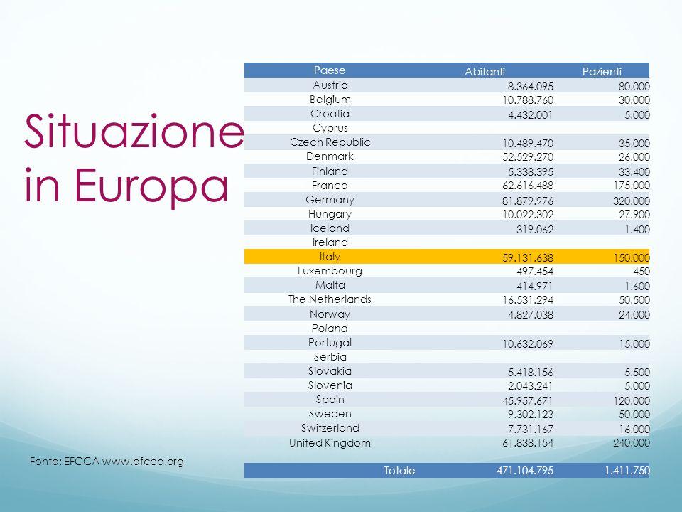 Situazione in Europa Paese Abitanti Pazienti Austria 8.364.095 80.000