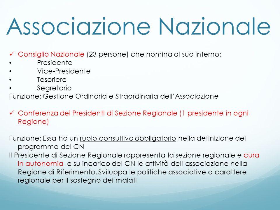 Associazione Nazionale