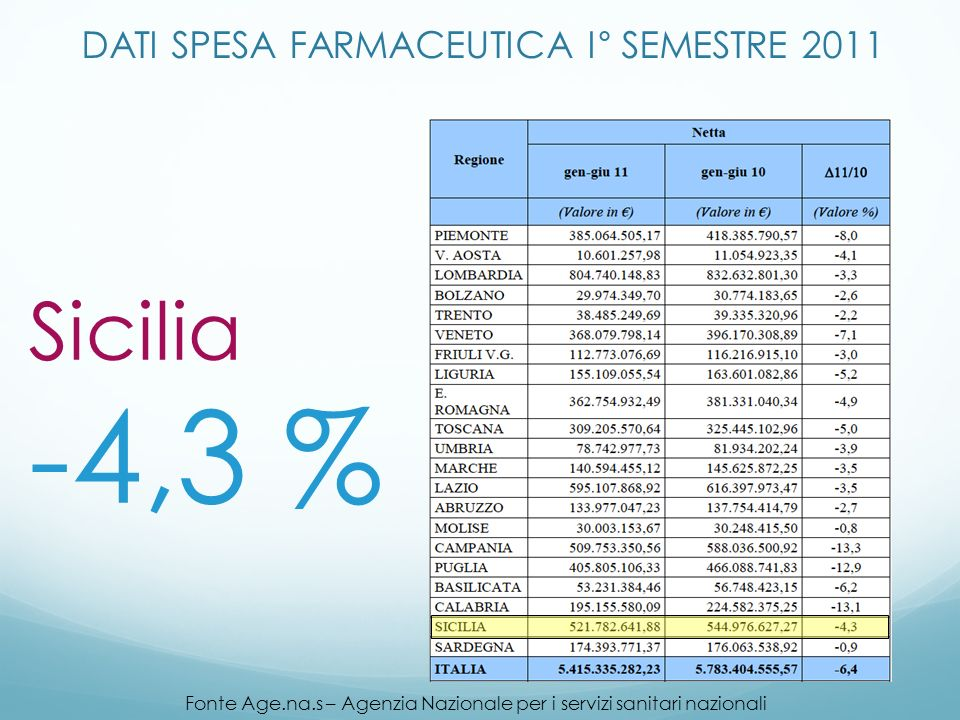 DATI SPESA FARMACEUTICA I° SEMESTRE 2011