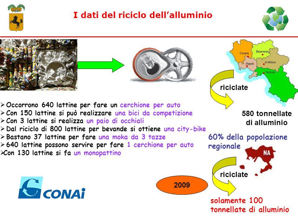 I dati del riciclo dell'alluminio 580 tonnellate di alluminio