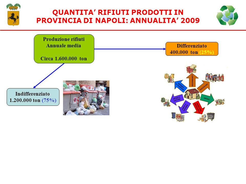 QUANTITA' RIFIUTI PRODOTTI IN PROVINCIA DI NAPOLI: ANNUALITA' 2009