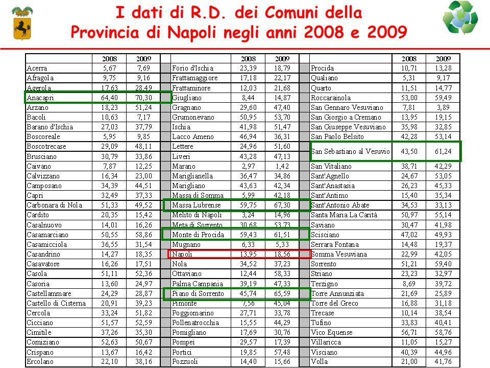 I dati di R.D. dei Comuni della