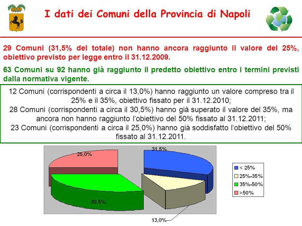 I dati dei Comuni della Provincia di Napoli