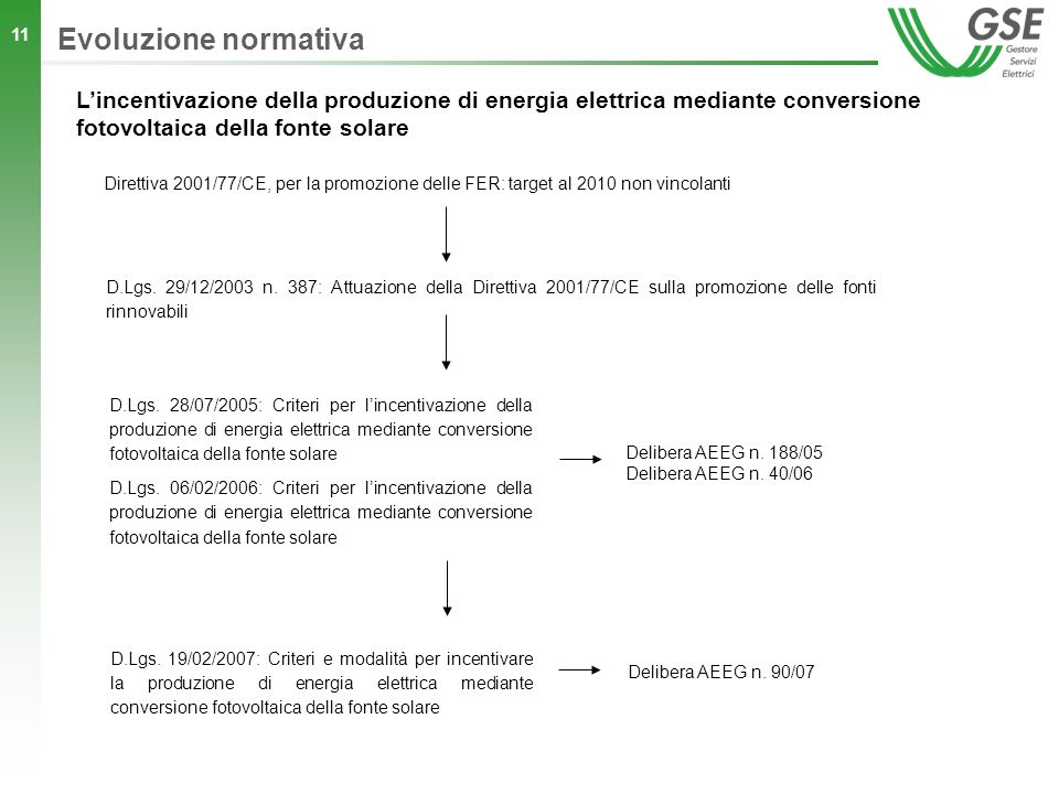 Evoluzione normativa L'incentivazione della produzione di energia elettrica mediante conversione fotovoltaica della fonte solare.