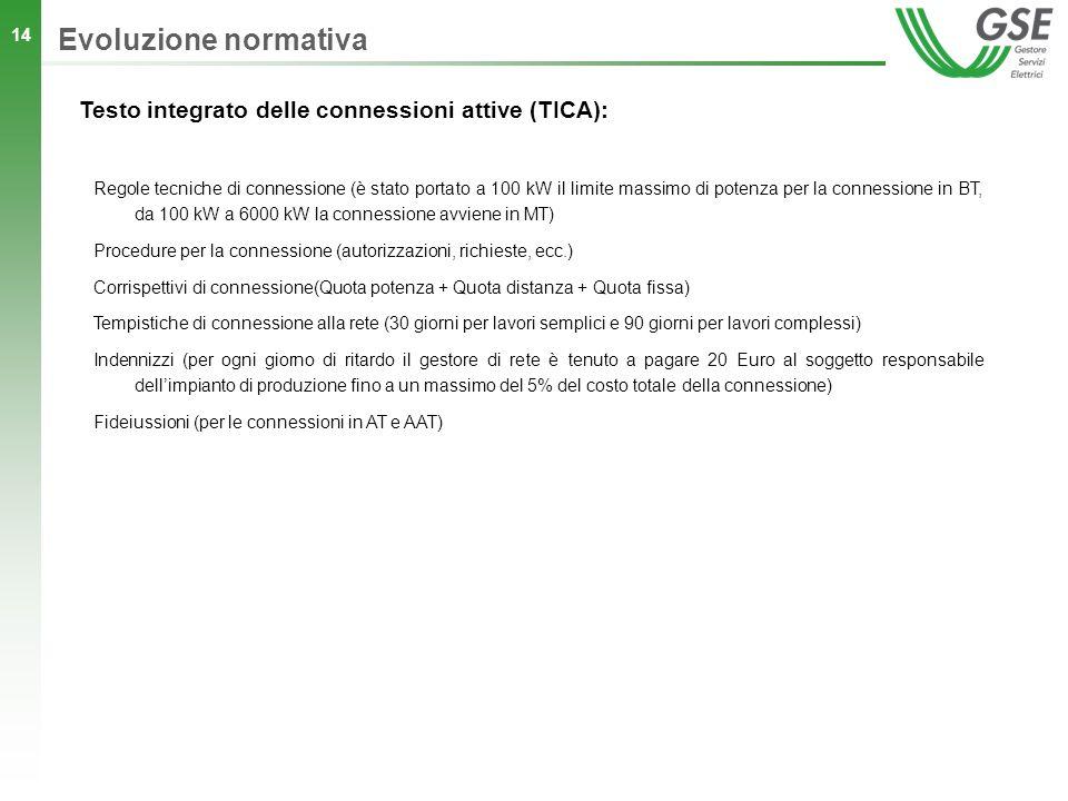 Evoluzione normativa Testo integrato delle connessioni attive (TICA):
