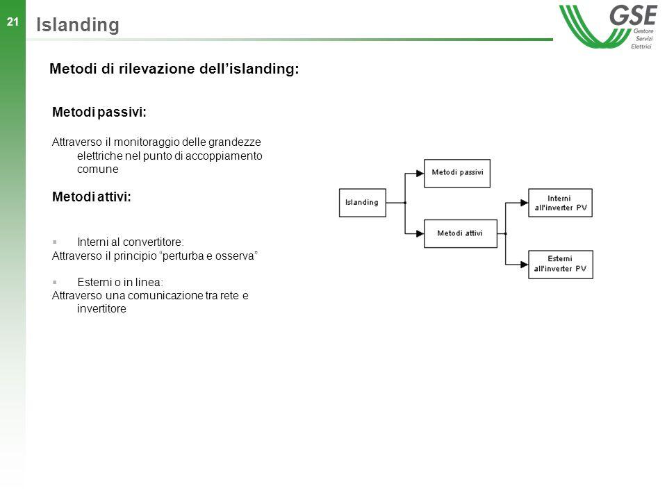 Islanding Metodi di rilevazione dell'islanding: Metodi passivi: