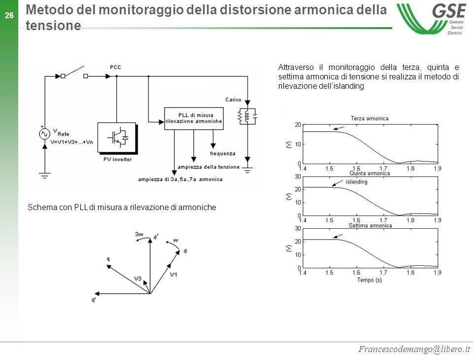 Metodo del monitoraggio della distorsione armonica della tensione