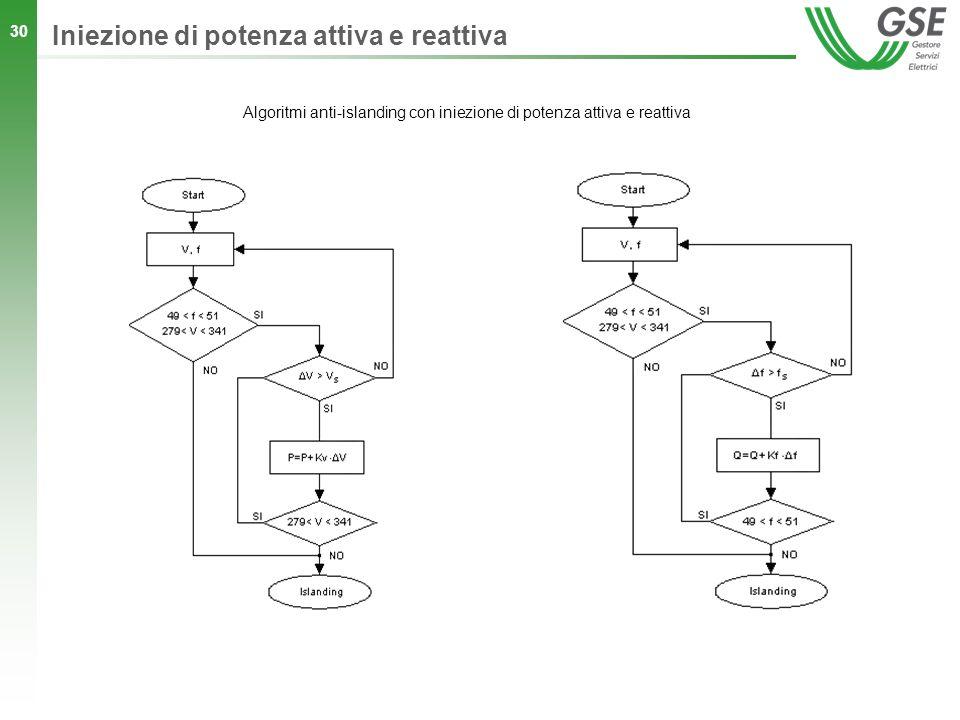 Algoritmi anti-islanding con iniezione di potenza attiva e reattiva