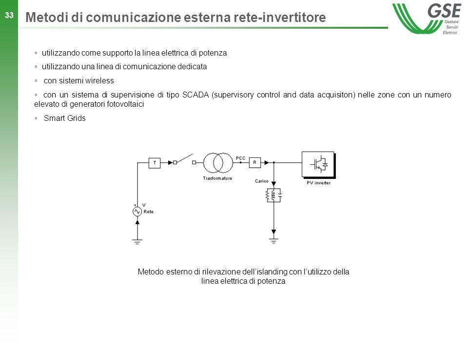 Metodi di comunicazione esterna rete-invertitore