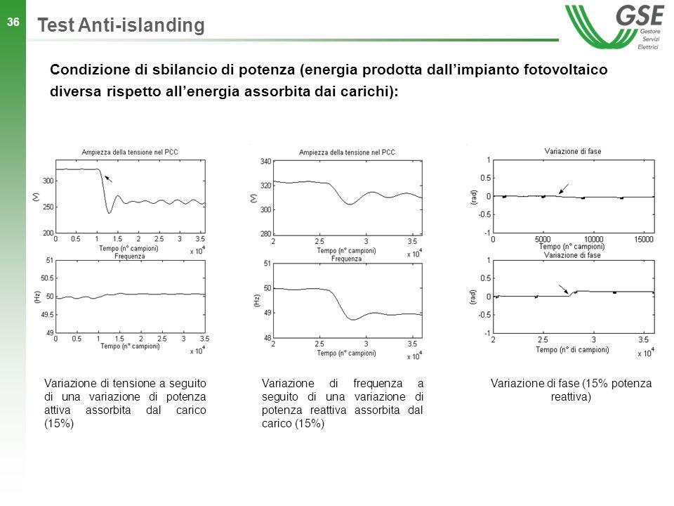 Variazione di fase (15% potenza reattiva)
