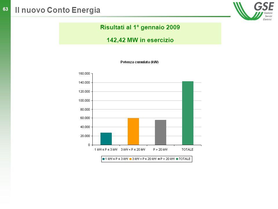 Il nuovo Conto Energia Risultati al 1° gennaio 2009