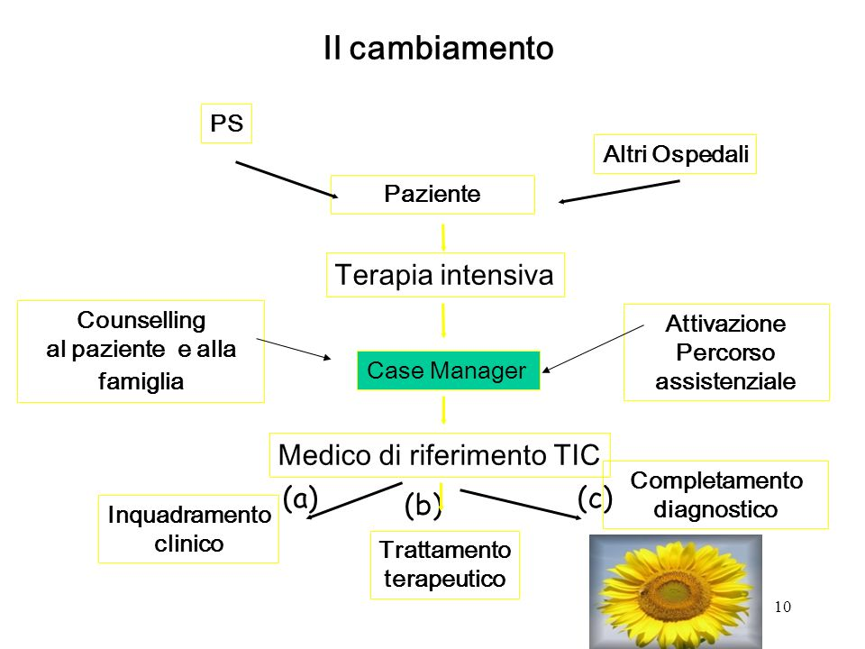 Percorso assistenziale Completamento diagnostico