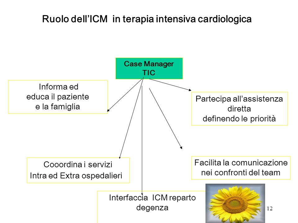 Ruolo dell'ICM in terapia intensiva cardiologica