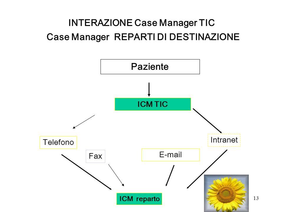 INTERAZIONE Case Manager TIC Case Manager REPARTI DI DESTINAZIONE
