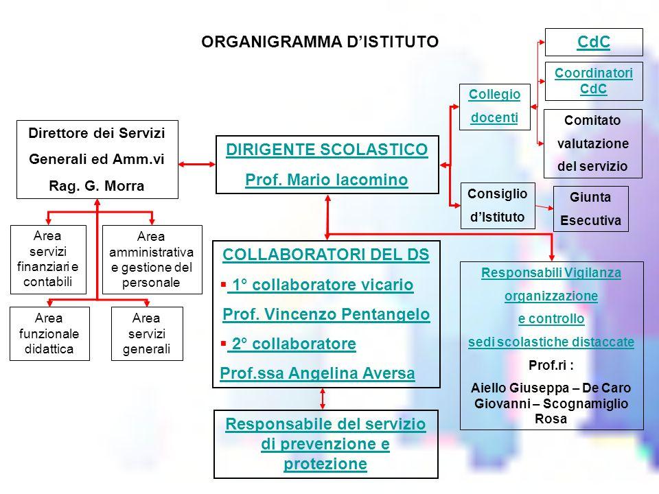 ORGANIGRAMMA D'ISTITUTO CdC