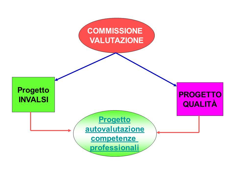 COMMISSIONE VALUTAZIONE. Progetto. INVALSI. PROGETTO. QUALITÀ. Progetto. autovalutazione. competenze.