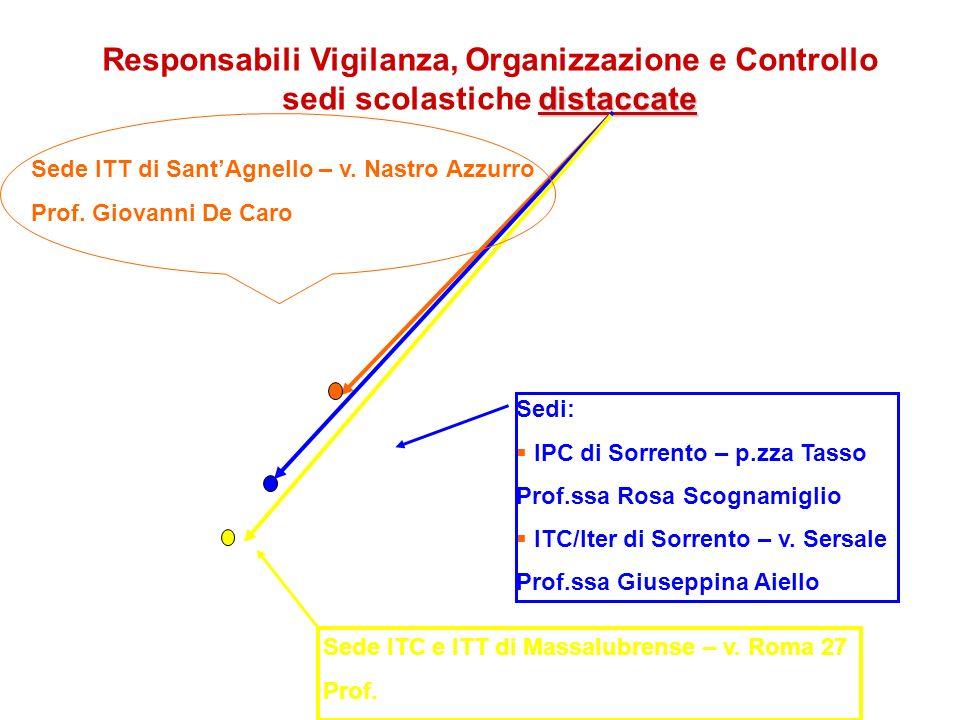Responsabili Vigilanza, Organizzazione e Controllo