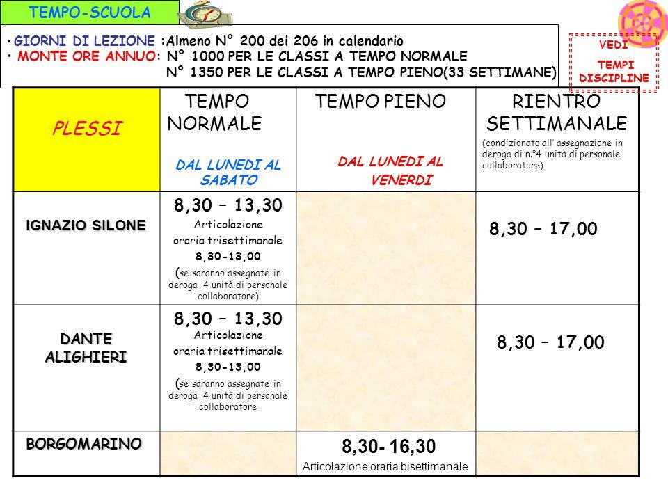 PLESSI TEMPO NORMALE TEMPO PIENO RIENTRO SETTIMANALE 8,30 – 13,30