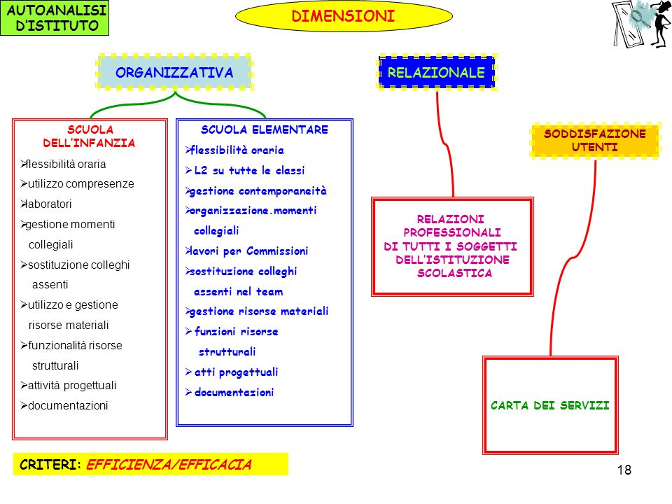 DIMENSIONI D'ISTITUTO ORGANIZZATIVA RELAZIONALE