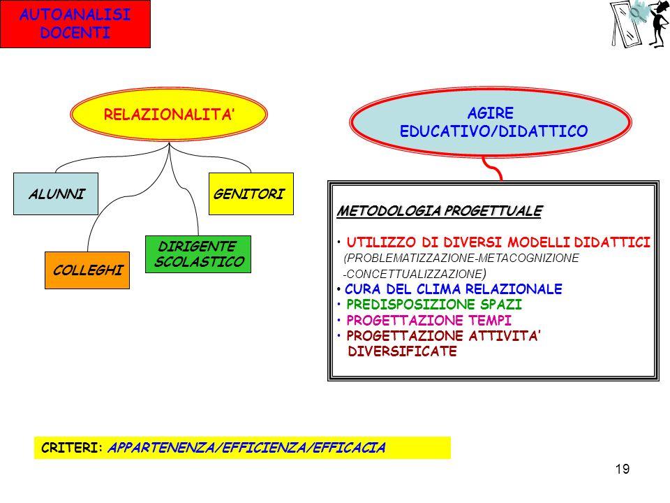 AUTOANALISI DOCENTI RELAZIONALITA' AGIRE EDUCATIVO/DIDATTICO