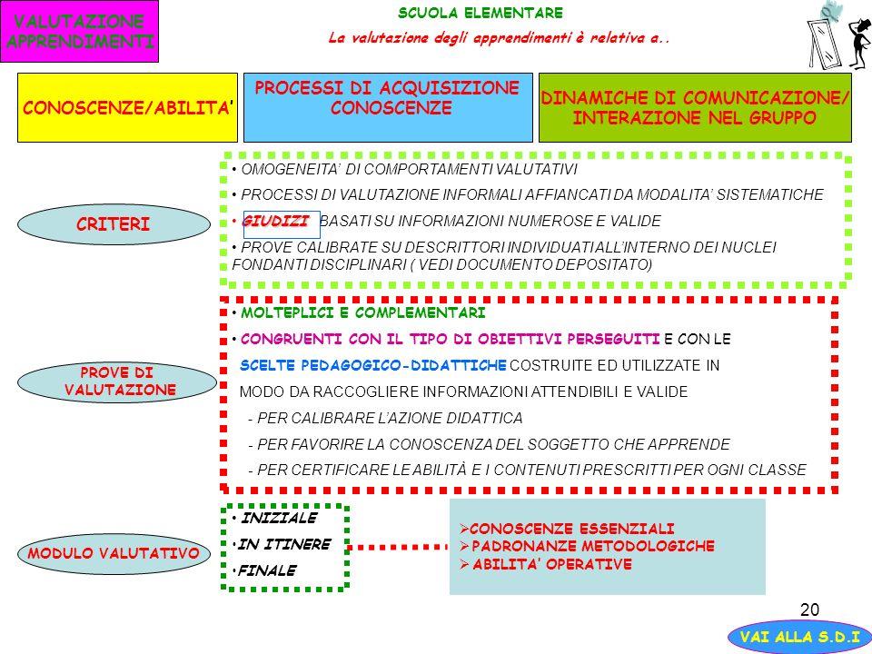 PROCESSI DI ACQUISIZIONE CONOSCENZE DINAMICHE DI COMUNICAZIONE/