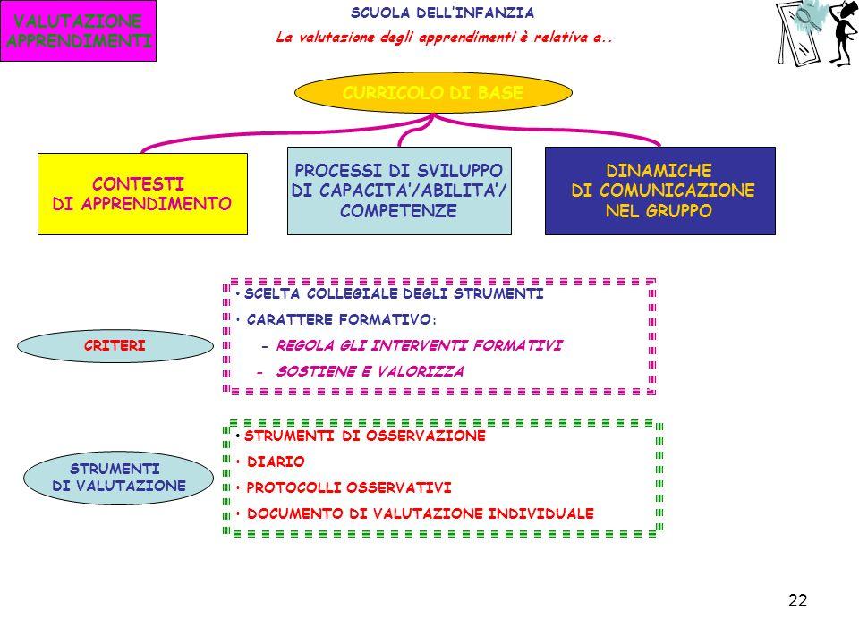 DI CAPACITA'/ABILITA'/