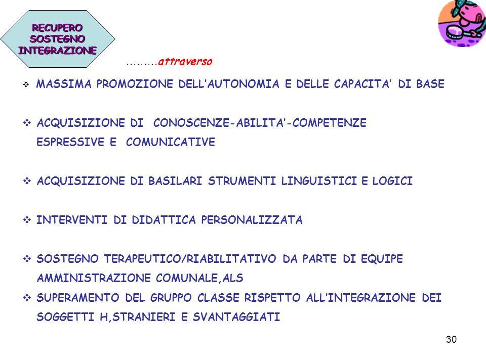 ACQUISIZIONE DI CONOSCENZE-ABILITA'-COMPETENZE