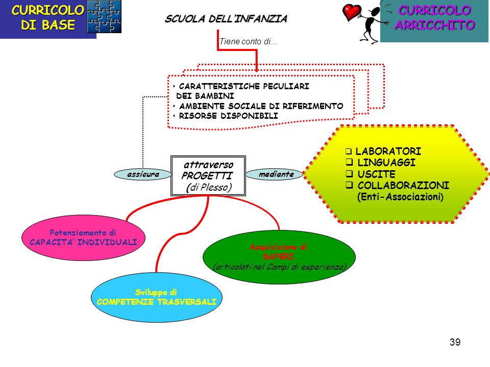 CAPACITA' INDIVIDUALI COMPETENZE TRASVERSALI