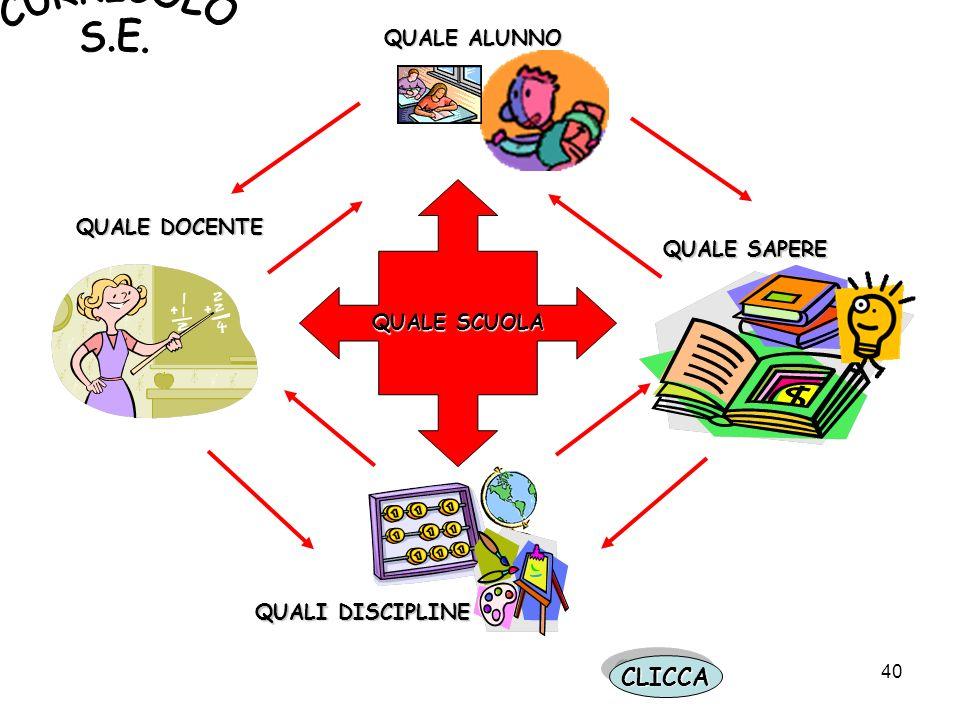 CURRICOLO S.E. CLICCA QUALE ALUNNO QUALE DOCENTE QUALE SAPERE