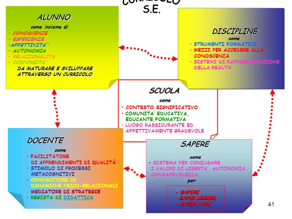 CURRICOLO S.E. ALUNNO DISCIPLINE come insieme di come DOCENTE SAPERE