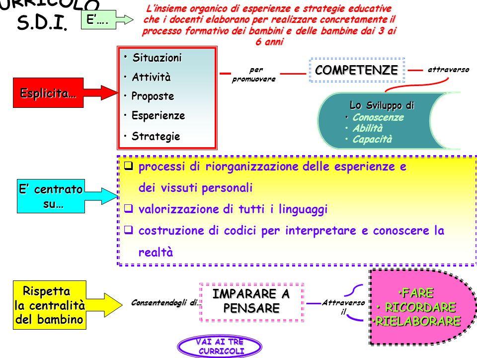 CURRICOLO S.D.I. E'…. Situazioni COMPETENZE Esplicita… Lo Sviluppo di
