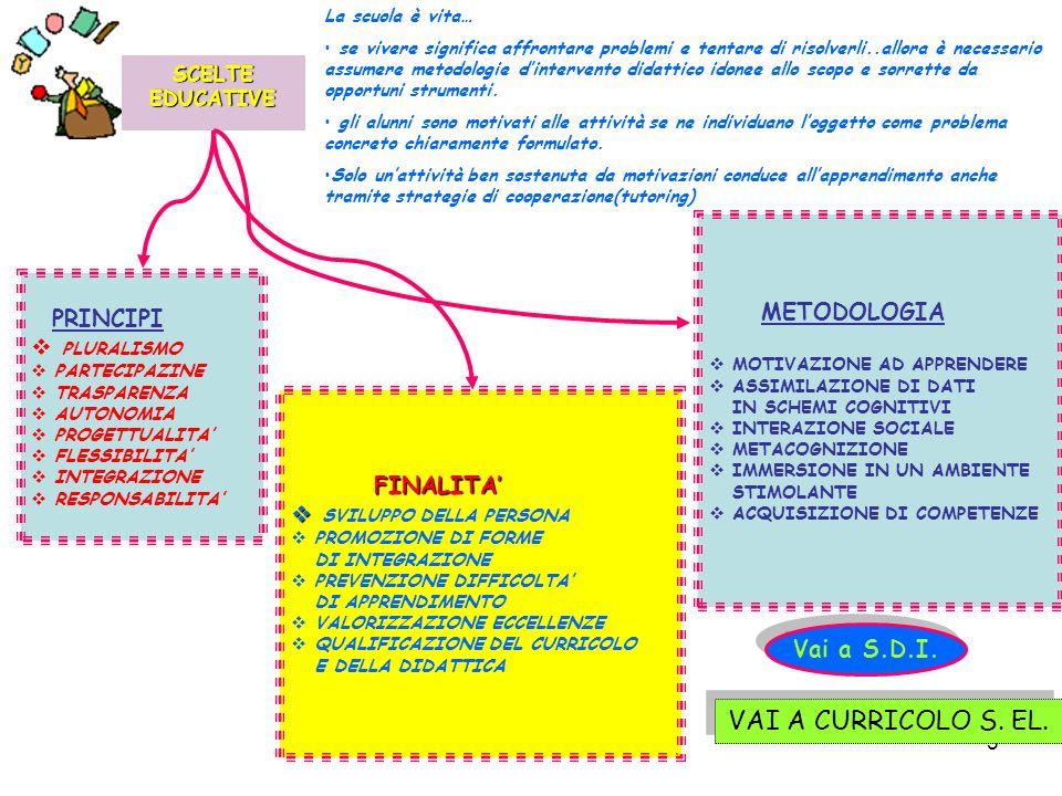 VAI A CURRICOLO S. EL. METODOLOGIA PRINCIPI PLURALISMO FINALITA'