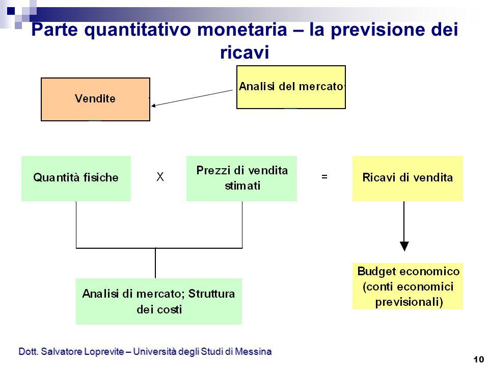 Parte quantitativo monetaria – la previsione dei ricavi