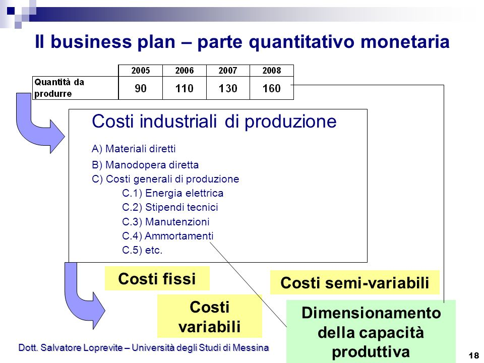 Il business plan – parte quantitativo monetaria