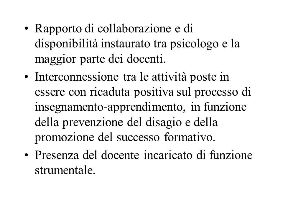 Rapporto di collaborazione e di disponibilità instaurato tra psicologo e la maggior parte dei docenti.