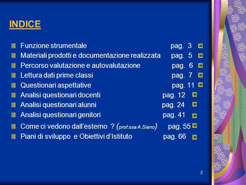 INDICE Funzione strumentale pag. 3