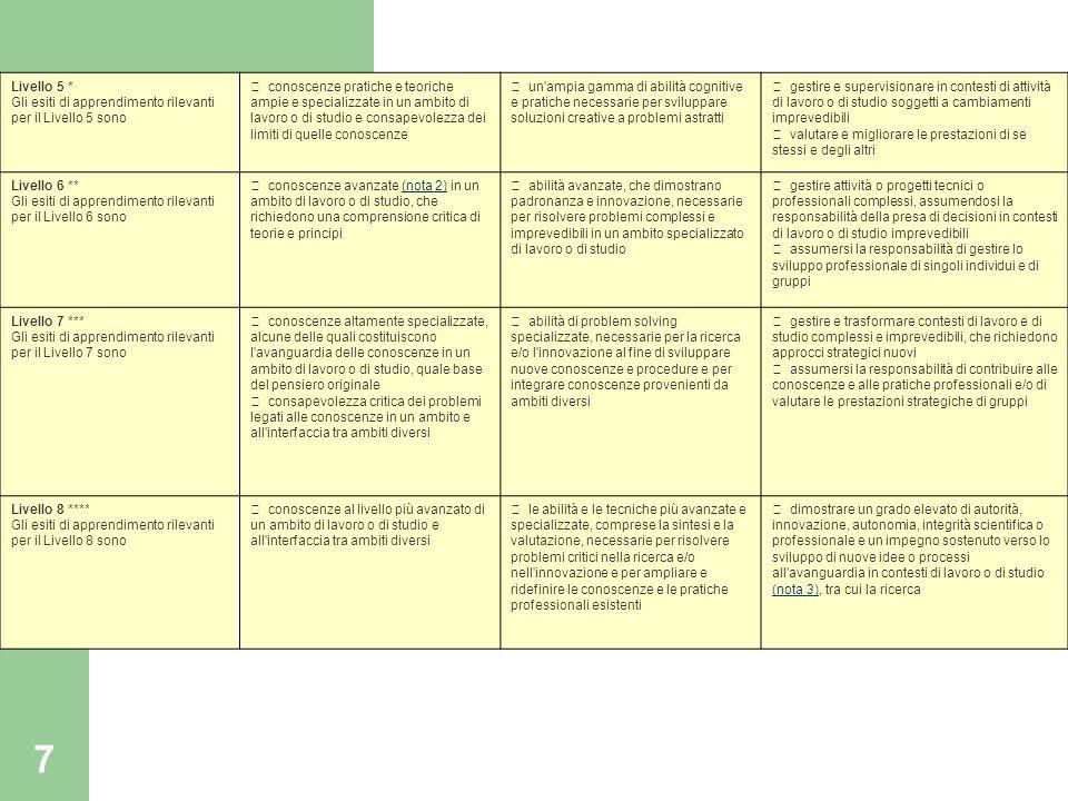 Livello 5 * Gli esiti di apprendimento rilevanti per il Livello 5 sono
