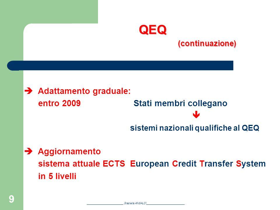 QEQ (continuazione)  Adattamento graduale: