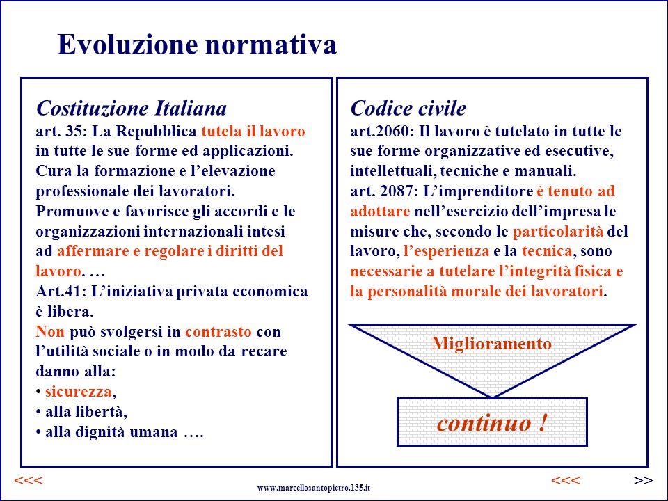 Evoluzione normativa continuo ! Costituzione Italiana Codice civile