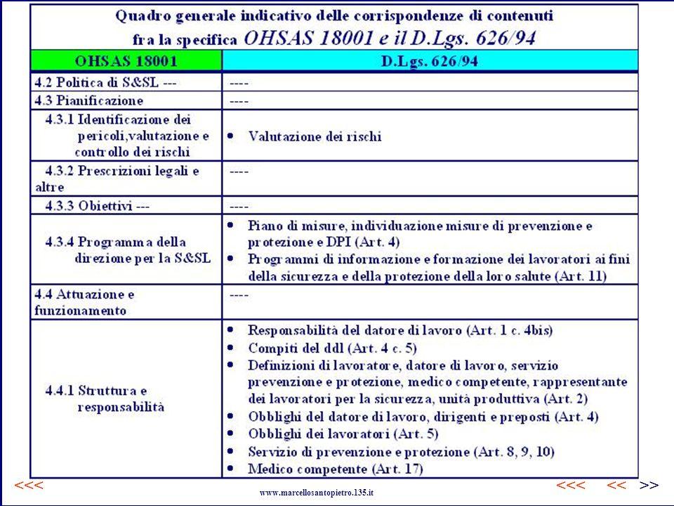 Corrispondenza fra OHSAS 18001 e 626.94