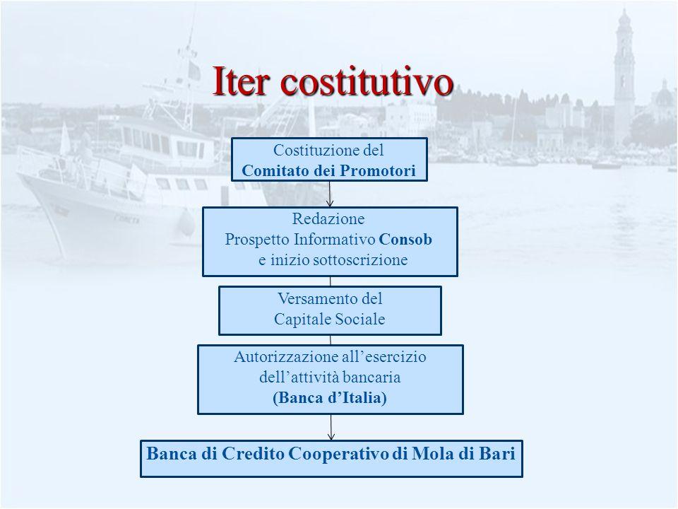 Comitato dei Promotori Banca di Credito Cooperativo di Mola di Bari