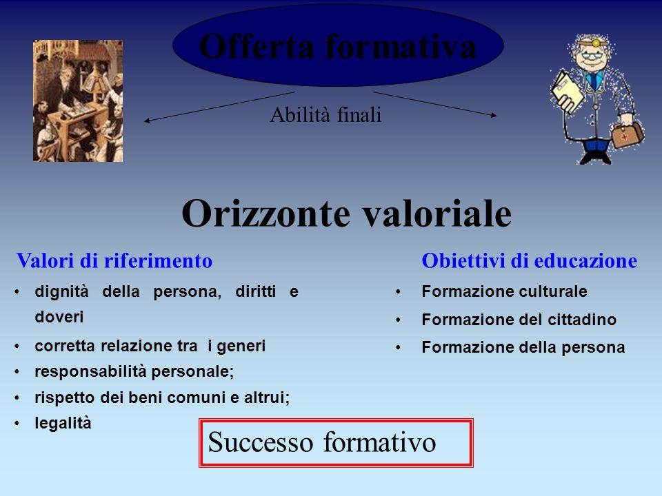 Orizzonte valoriale Offerta formativa Successo formativo